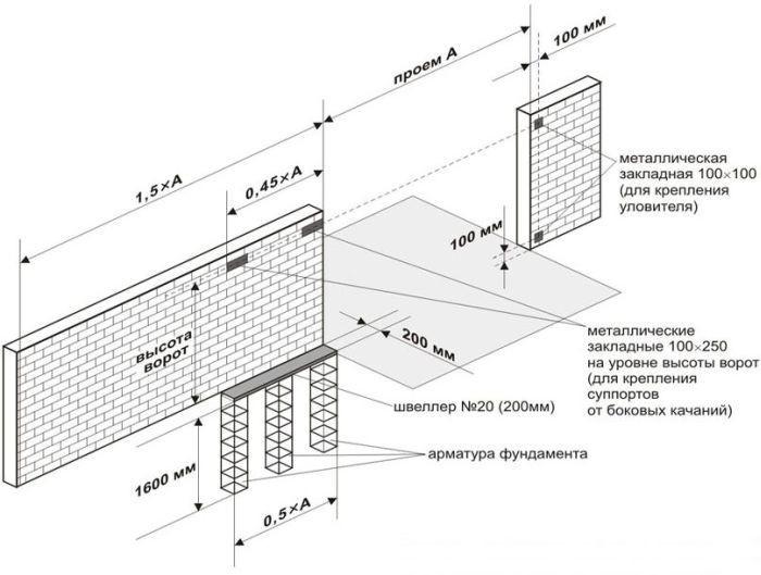 Схема откатных ворот из