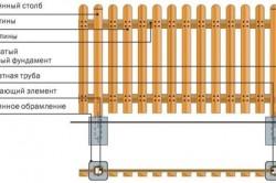 Схема устройства простого деревянного забора