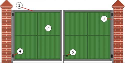 Схема распашных ворот: 1 - каркас; 2 - створка; 3 - боковые стойки; 4 - петля; 5 - штырь в землю