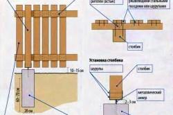Схема установки штакетника
