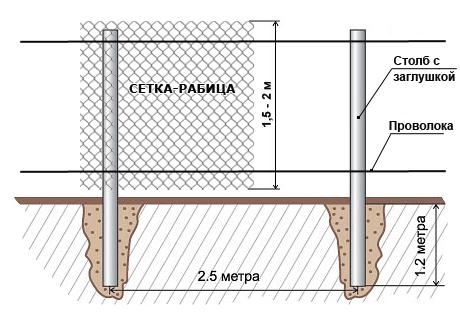 Временный забор из сетки рабицы своими руками 24