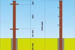 Пример металлических столбов для заборов