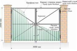 Ворота из профнастила монтаж