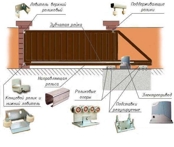 Схема устройства откатных