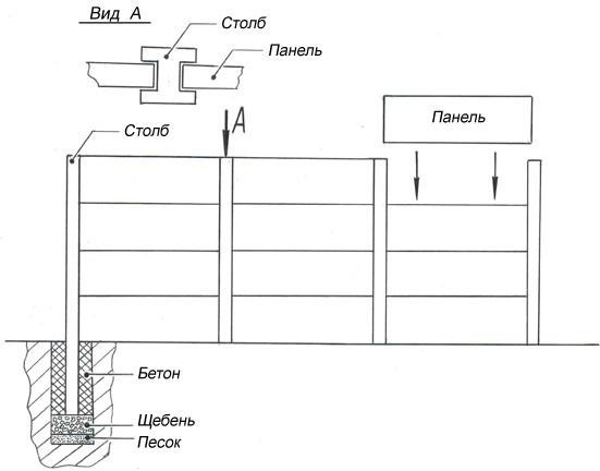 Технология сборки из бетонных пластин