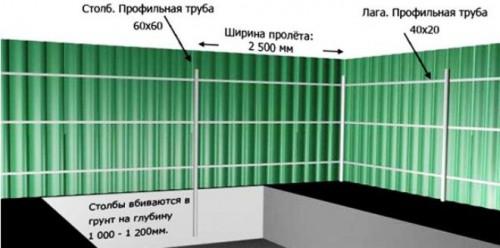 Схема устройства забора из профнастила