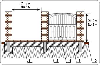 Забор кованый на ленточном фундаменте с кирпичными столбами и кирпичным цоколем