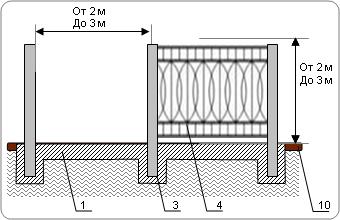 Забор кованый на ленточном фундаменте с кирпичными столбами