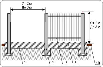 Забор кованый на ленточном фундаменте с металлическими столбами и бетонным цоколем