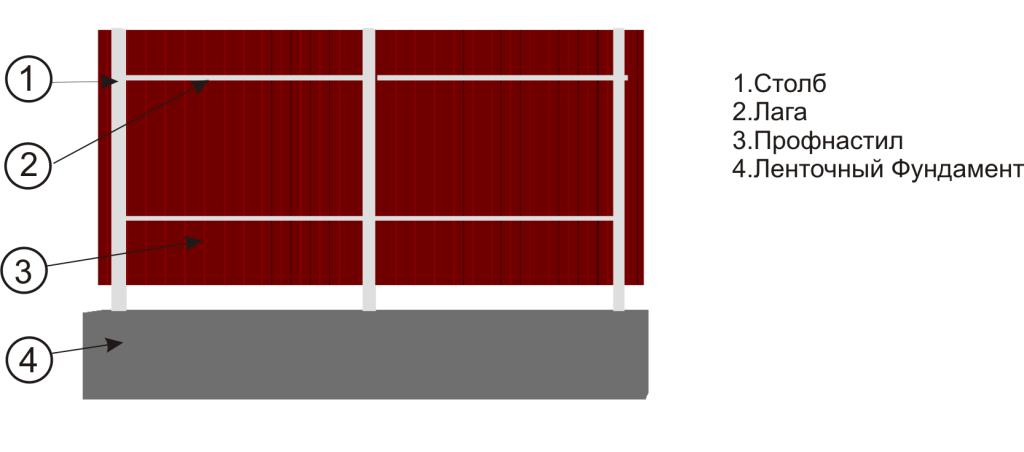 Забор из профнастила с ленточным фундаментом своими руками