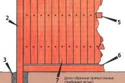 Пример устройства забора с деревянными столбами: 1 - наголовник; 2 - столб; 3 - опора столба; 4 - козырек; 5 - шпонка; 6 - замятина; 7 - делянка
