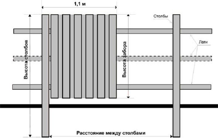 Схема установки столбов для
