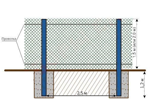 Схема конструкции забора из сетки рабицы.