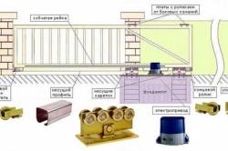 Перед установкой откатных (сдвижных) ворот в обязательном порядке необходима точность горизонтальной поверхности фундамента, в противном случае может случиться перекос ворот или их отдельных панелей.