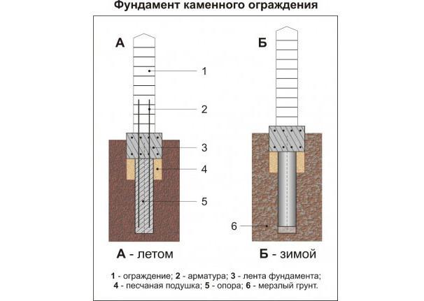 Фундамент для каменного забора