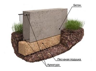 Фундамент под забор.