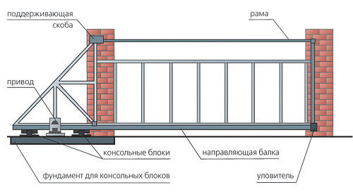 Схема строительства откатных ворот