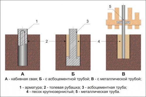 Столбчатый фундамент для ворот