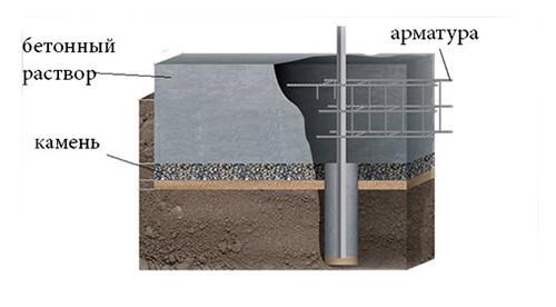 Структура фундамента каменного забора