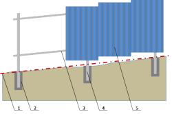 Схема №1 выравнивания насыпью и бетонирования фундамента. Условное обозначение: 1.Уровень земли 2.Ленточный фундамент 3.Лаги 4.Металлический столб 5.Профлист.