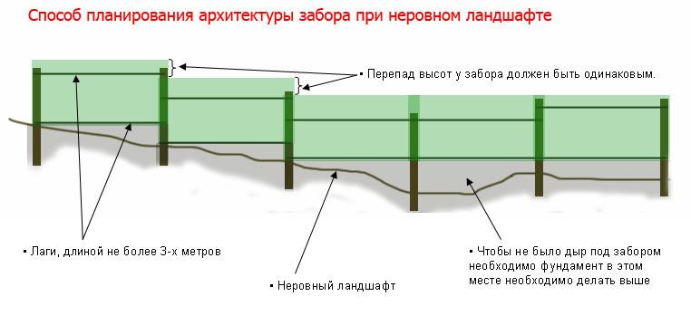 Схема установки забора из