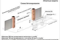 Схема бетонирования откатных ворот.