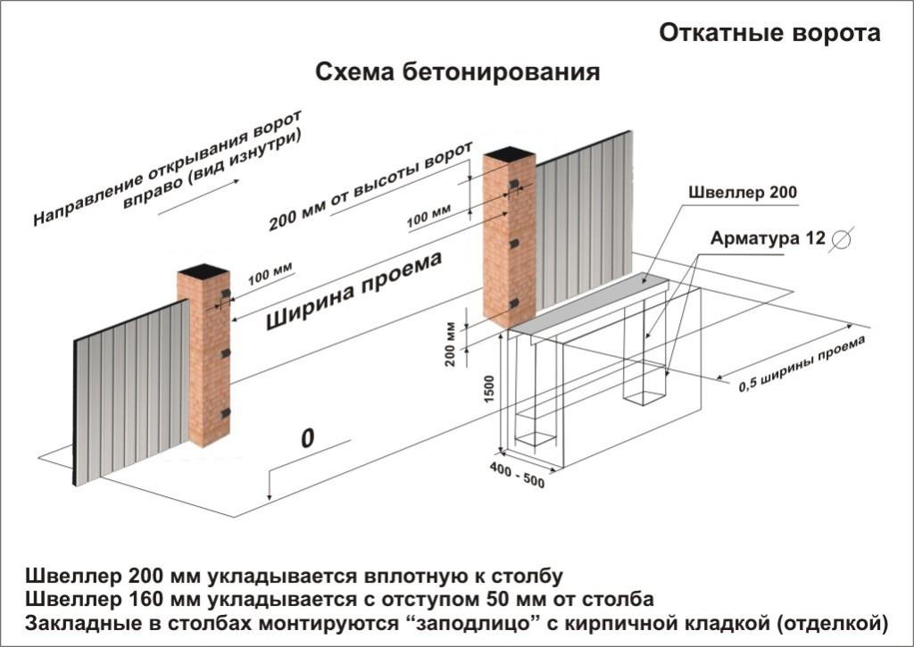 Схема бетонирования откатных