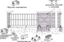 Система крепления и механизма откатных ворот.