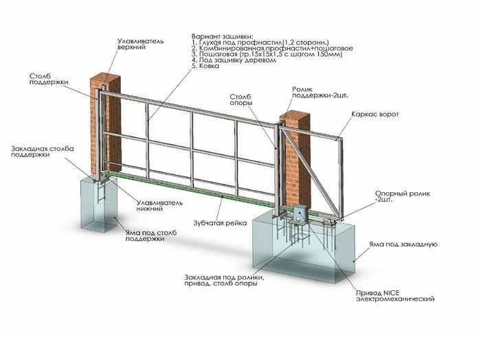 Автоматика для подвесных ворот своими руками 27