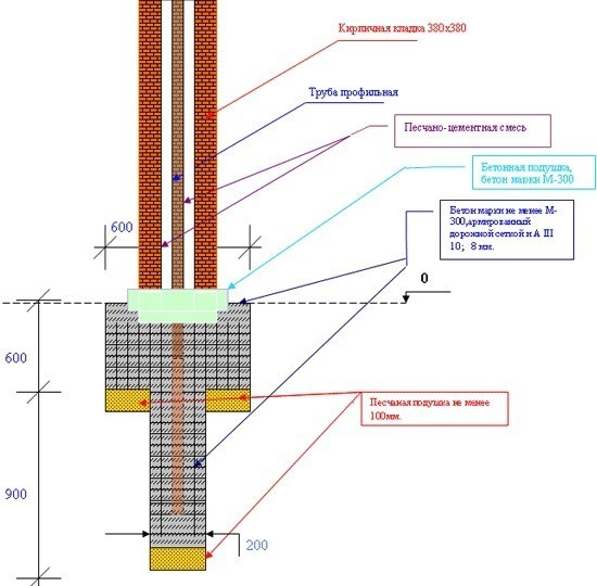 Мембрана для пароизоляции цена