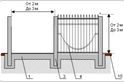 Забор кованый на ленточном фундаменте с металлическими столбами