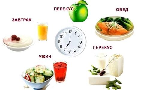 Принимать пищу небольшими порциями, которые не должны превосходить размерами ладонь, сохраняя при этом высокую калорийность. Питание должно быть частым и регулярным (не менее 5 раз в стуки)