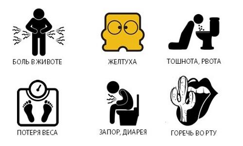 Характерные симптомы билиарного панкреатита