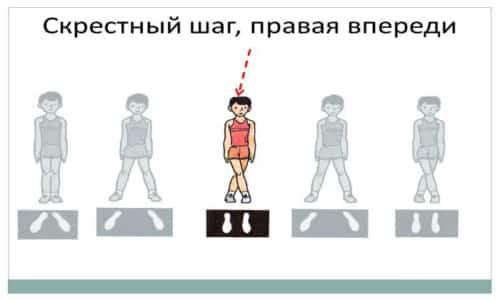 Начальное упражнение лечебной физкультуры: «скрестный» шаг при ходьбе (1 минута), затем - простая (20 секунд)