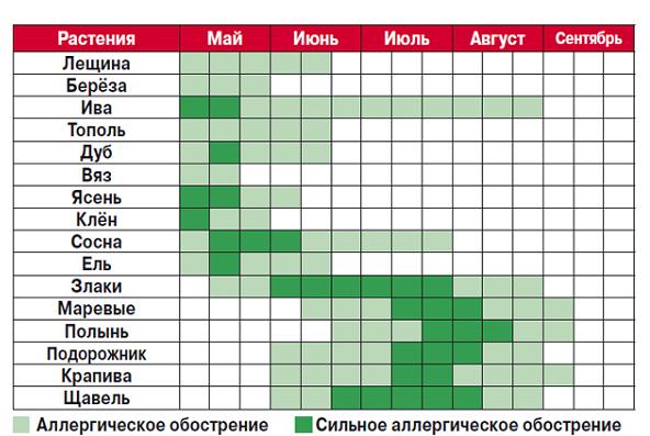 Календарь цветения растений в европейской части России