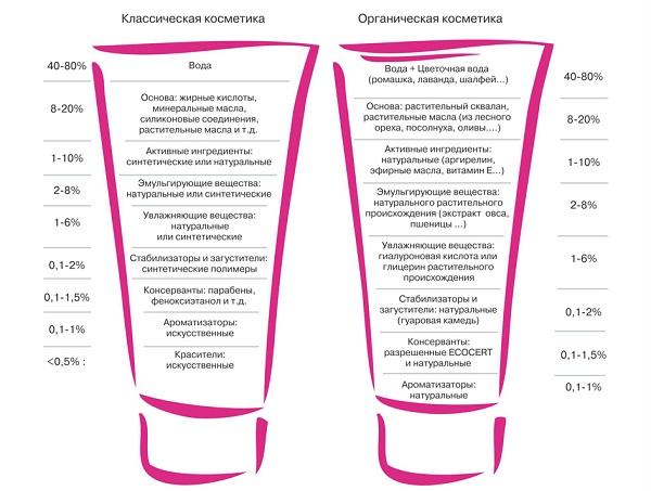Виды составов косметических средств