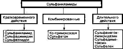 Сульфаниламиды